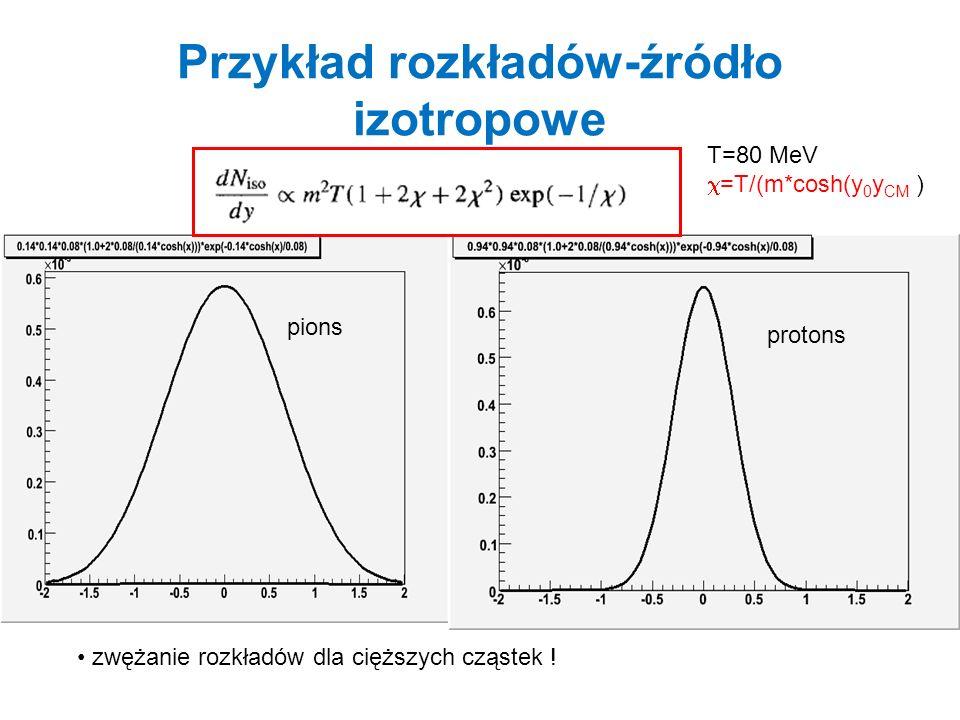 Przykład rozkładów-źródło izotropowe