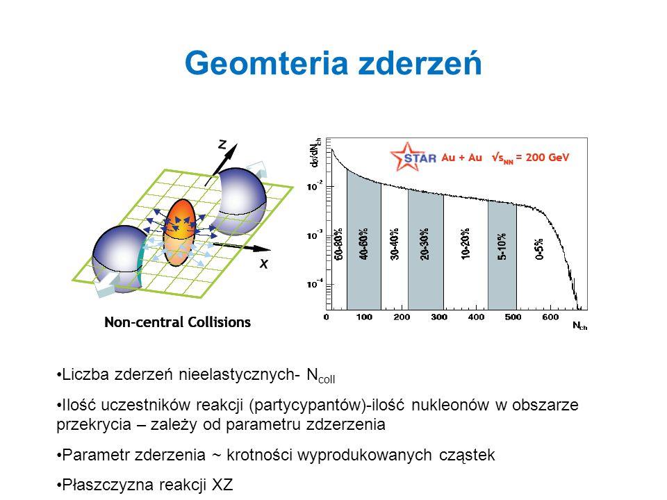 Geomteria zderzeń Liczba zderzeń nieelastycznych- Ncoll