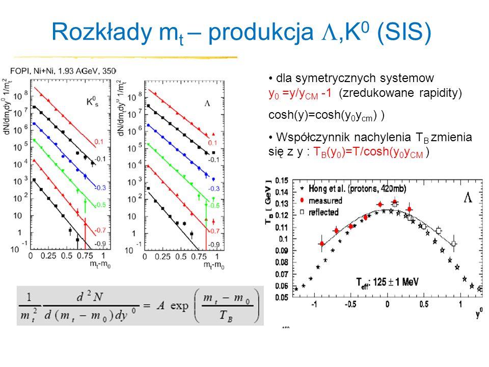 Rozkłady mt – produkcja ,K0 (SIS)