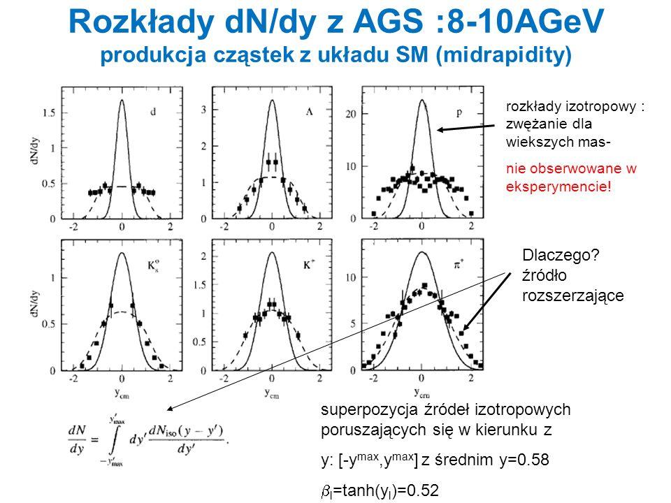 Rozkłady dN/dy z AGS :8-10AGeV produkcja cząstek z układu SM (midrapidity)