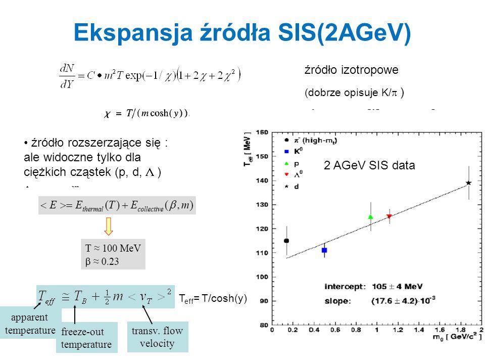 Ekspansja źródła SIS(2AGeV)
