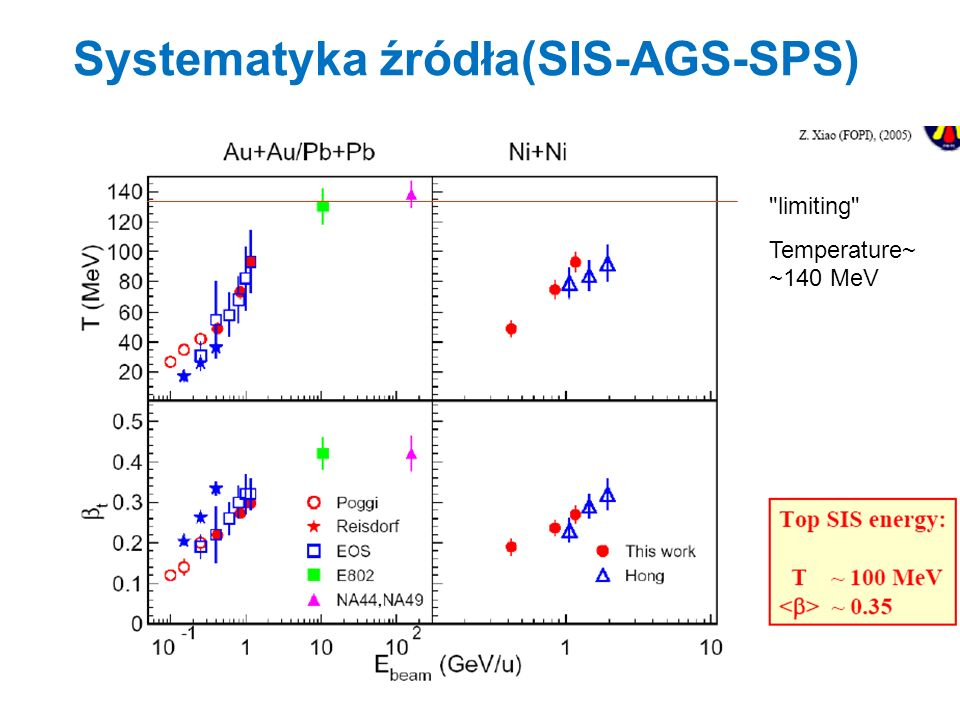 Systematyka źródła(SIS-AGS-SPS)