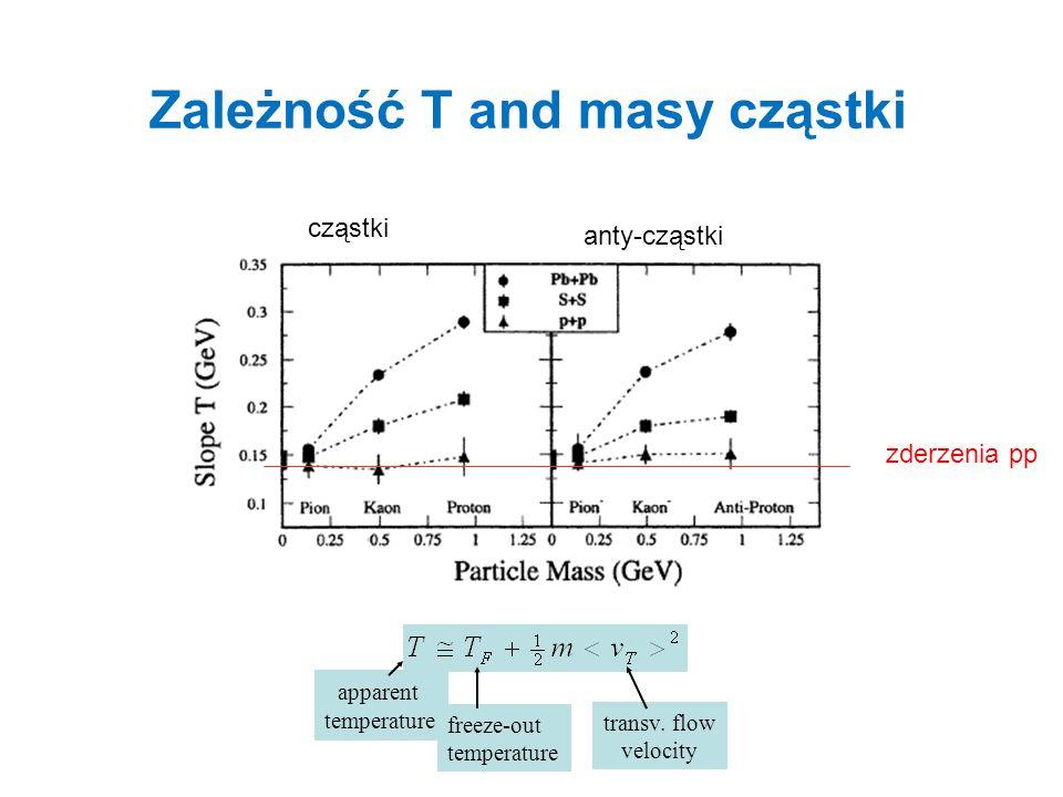 Zależność T and masy cząstki