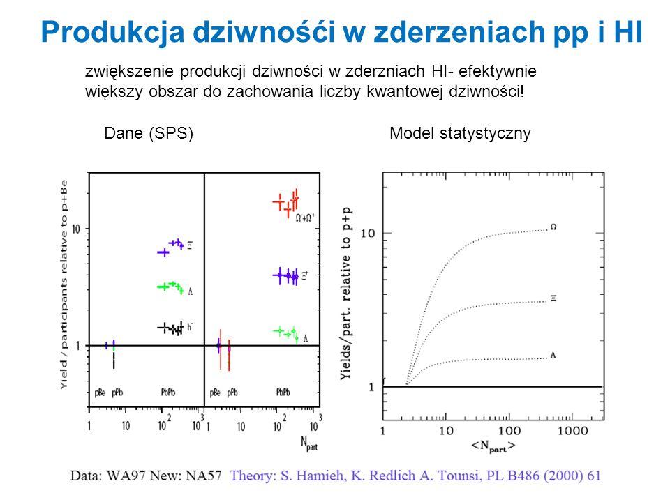 Produkcja dziwnośći w zderzeniach pp i HI