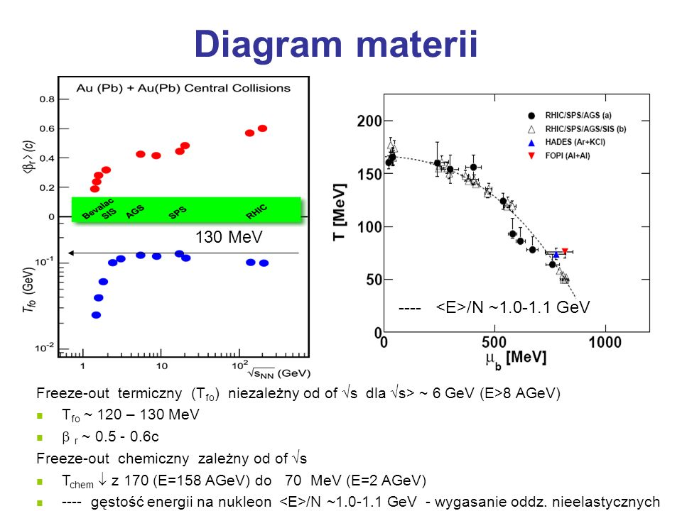 Diagram materii 130 MeV ---- <E>/N ~1.0-1.1 GeV