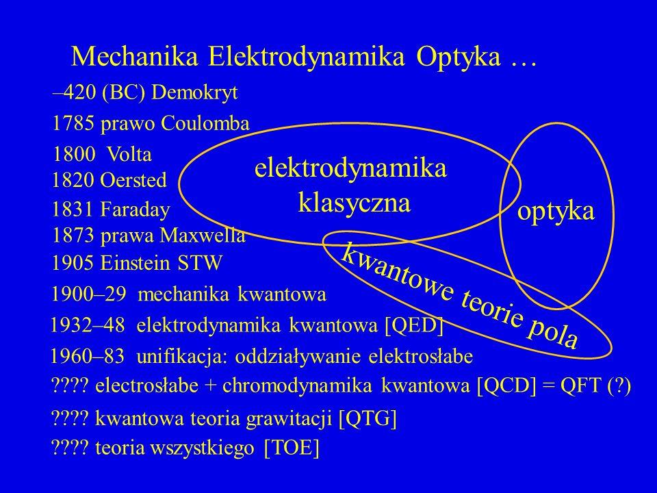 Mechanika Elektrodynamika Optyka …