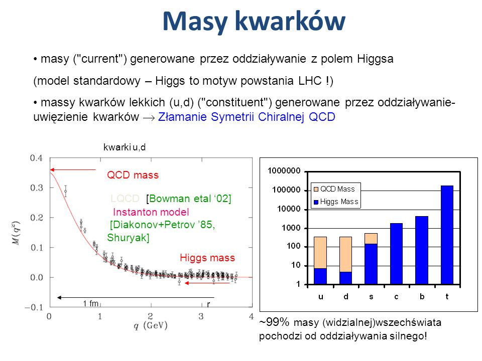 Masy kwarkówmasy ( current ) generowane przez oddziaływanie z polem Higgsa. (model standardowy – Higgs to motyw powstania LHC !)