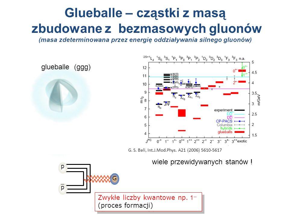 Glueballe – cząstki z masą zbudowane z bezmasowych gluonów (masa zdeterminowana przez energię oddziaływania silnego gluonów)