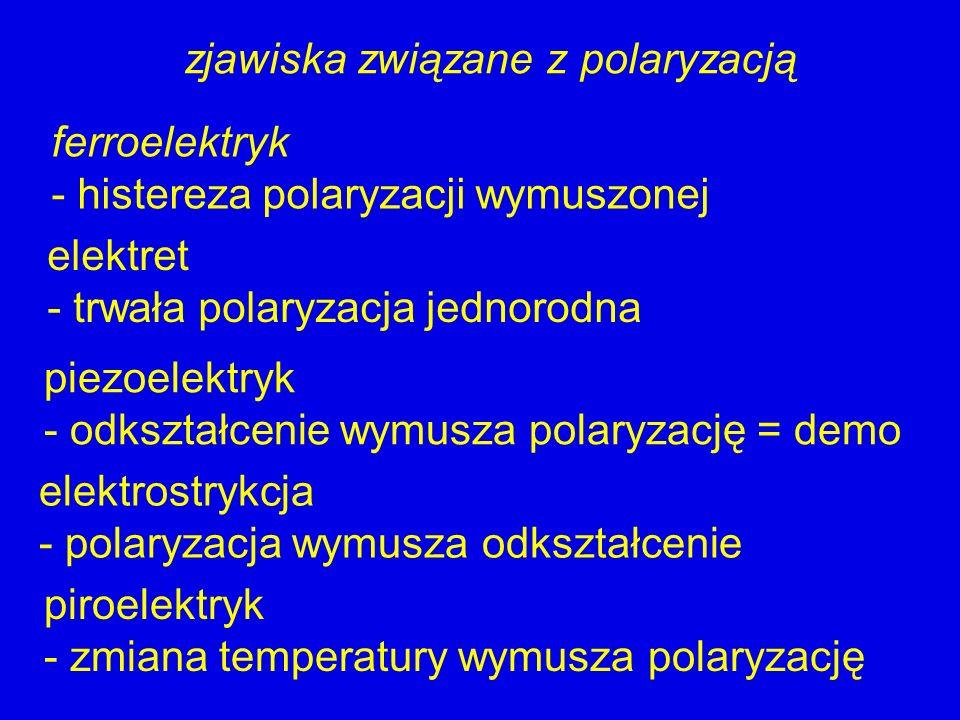zjawiska związane z polaryzacją