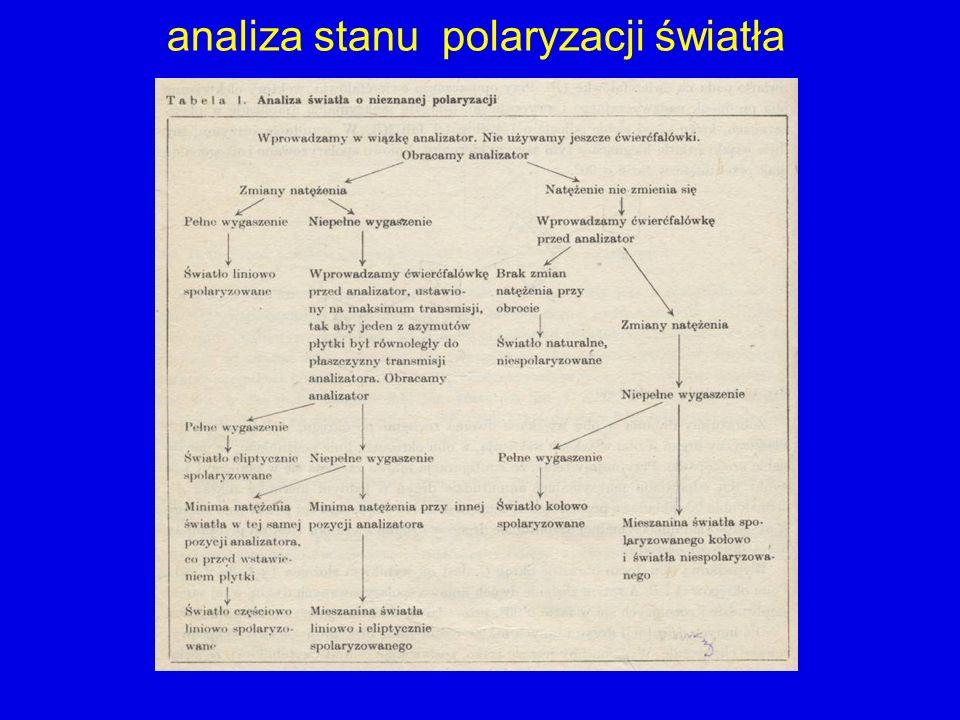 analiza stanu polaryzacji światła