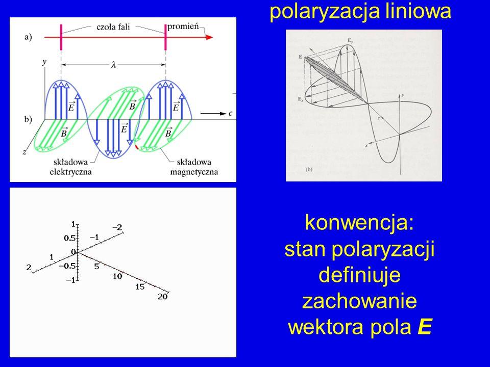 polaryzacja liniowa konwencja: stan polaryzacji definiuje zachowanie wektora pola E