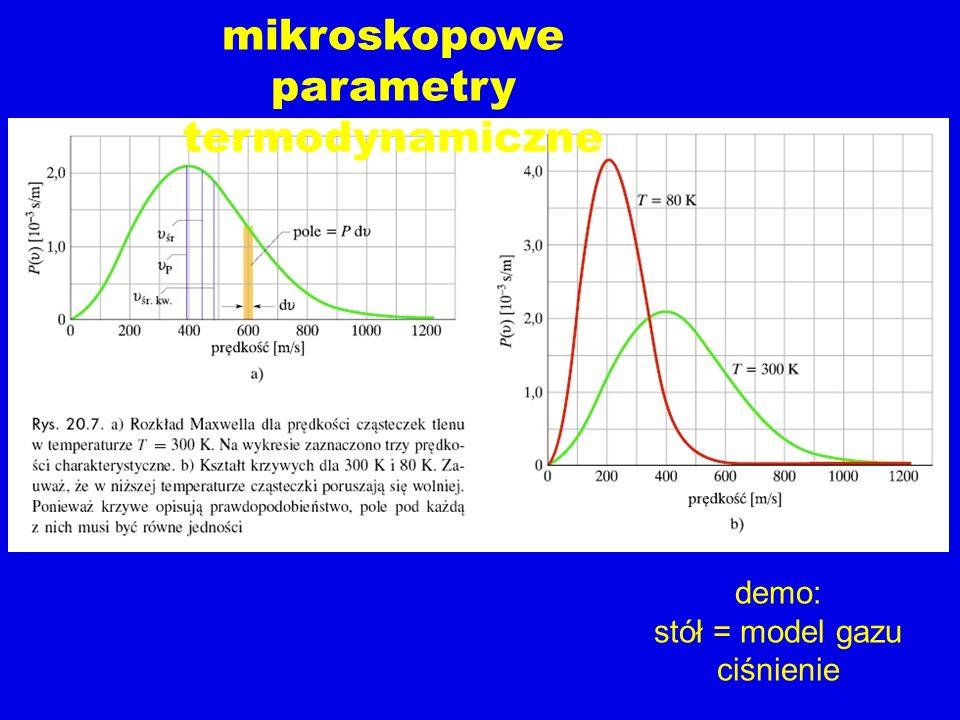 demo: stół = model gazu ciśnienie
