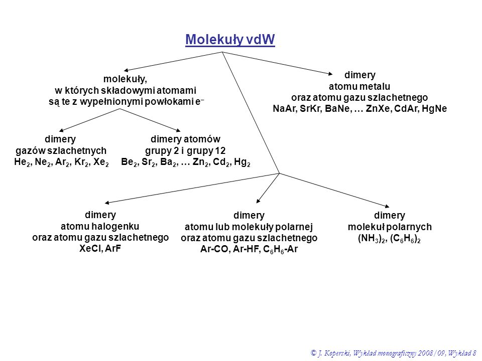 Molekuły vdW dimery atomu halogenku oraz atomu gazu szlachetnego