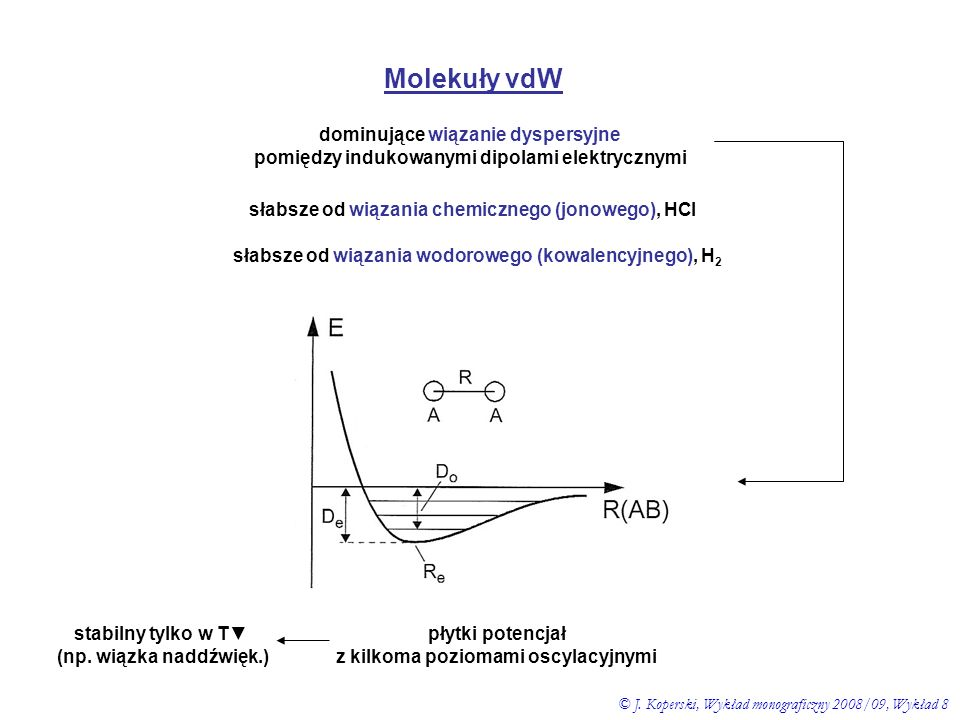 Molekuły vdW dominujące wiązanie dyspersyjne