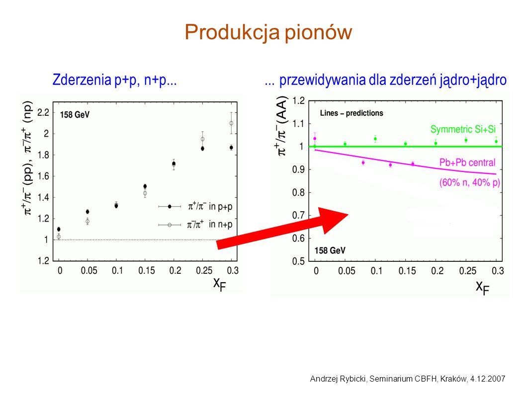 Produkcja pionów Zderzenia p+p, n+p... ...