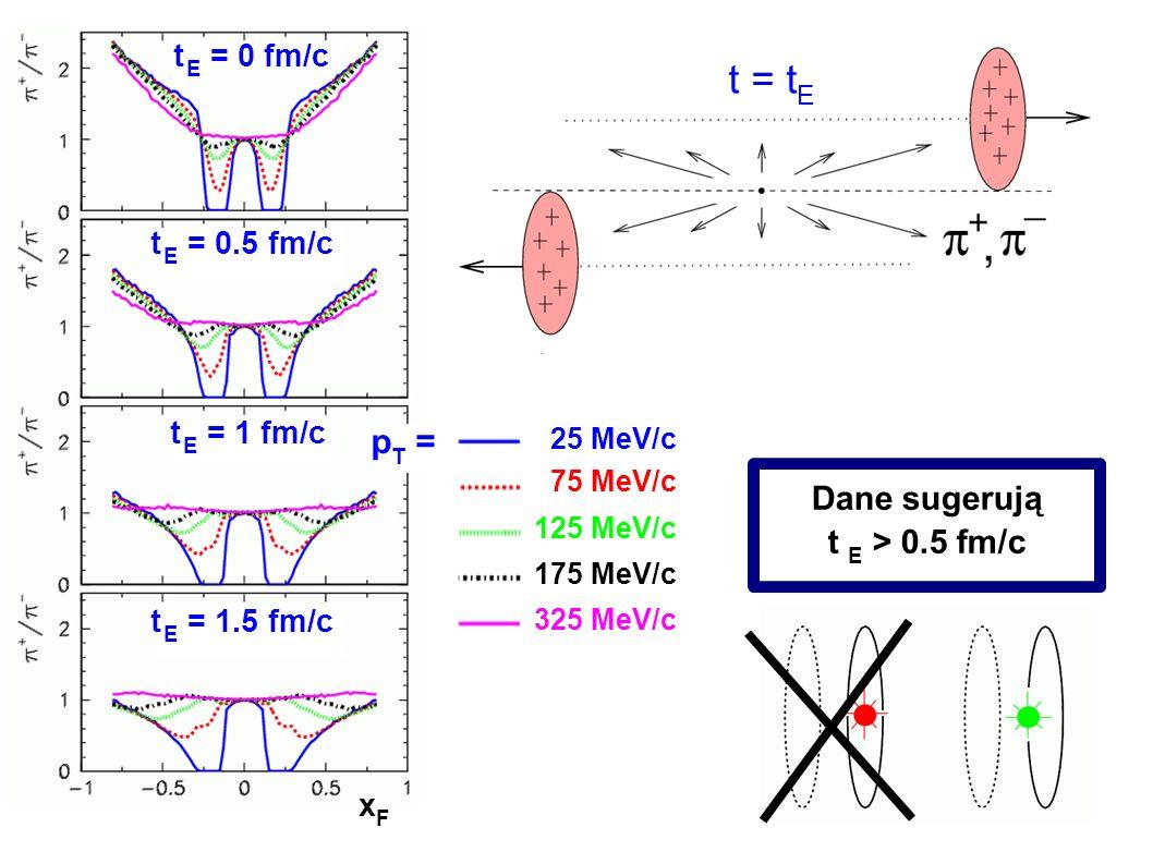 t = tE pT = Dane sugerują t E > 0.5 fm/c t E = 0 fm/c
