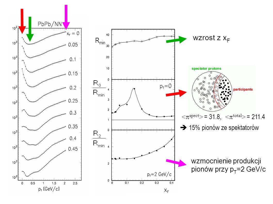 wzrost z xF Rmin <spect> = 31.8, <total> = 211.4
