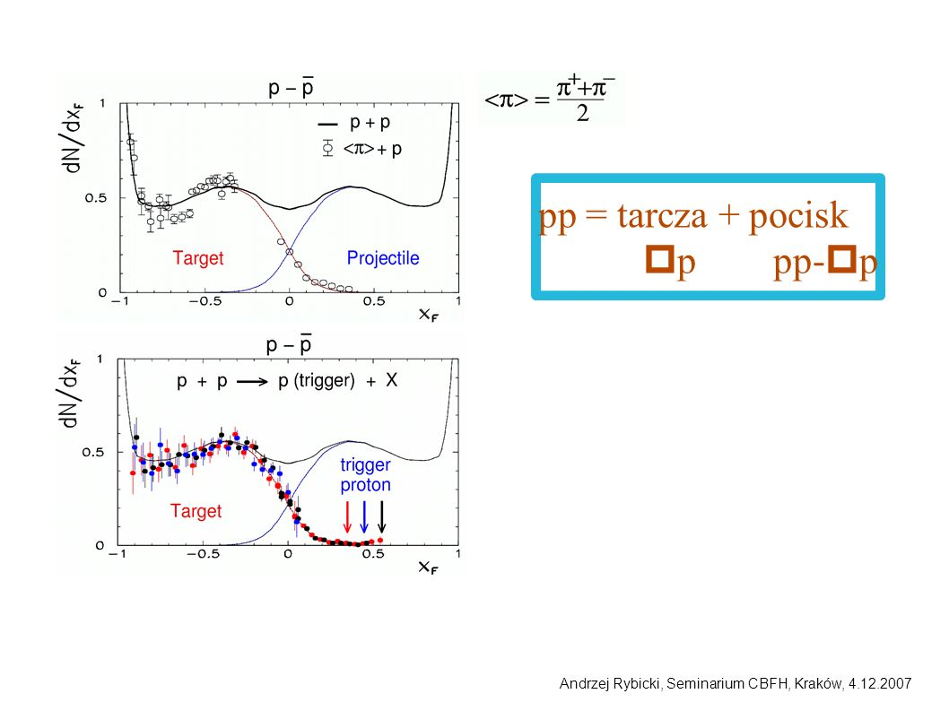 pp = tarcza + pocisk pp pp-pp