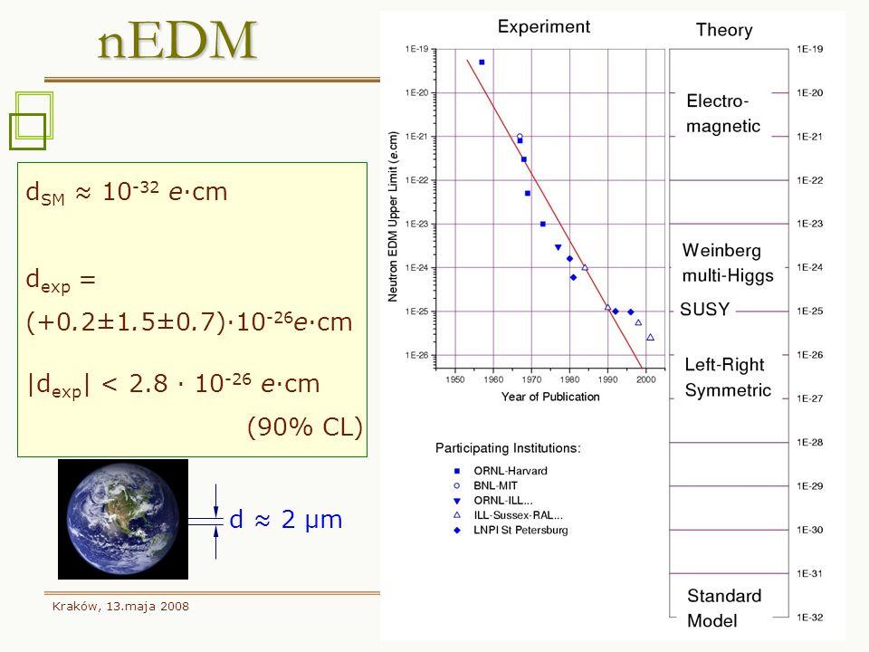 nEDM dSM ≈ 10-32 e·cm dexp = (+0.2±1.5±0.7)·10-26e·cm