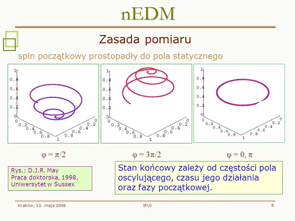 nEDM Zasada pomiaru spin początkowy prostopadły do pola statycznego