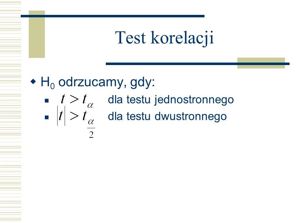 Test korelacji H0 odrzucamy, gdy: dla testu jednostronnego