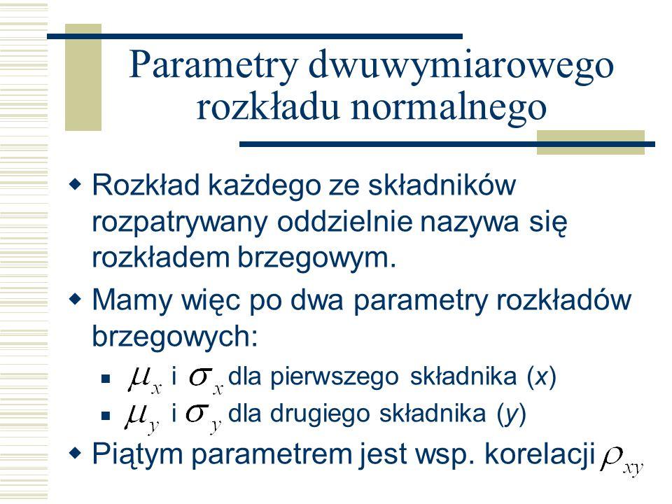 Parametry dwuwymiarowego rozkładu normalnego