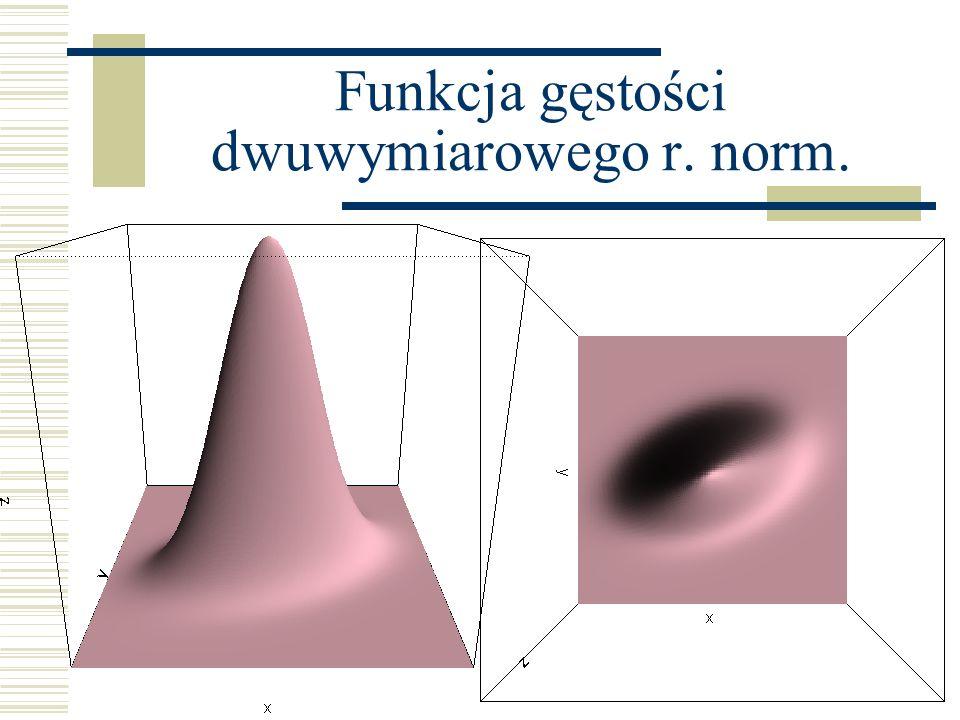 Funkcja gęstości dwuwymiarowego r. norm.