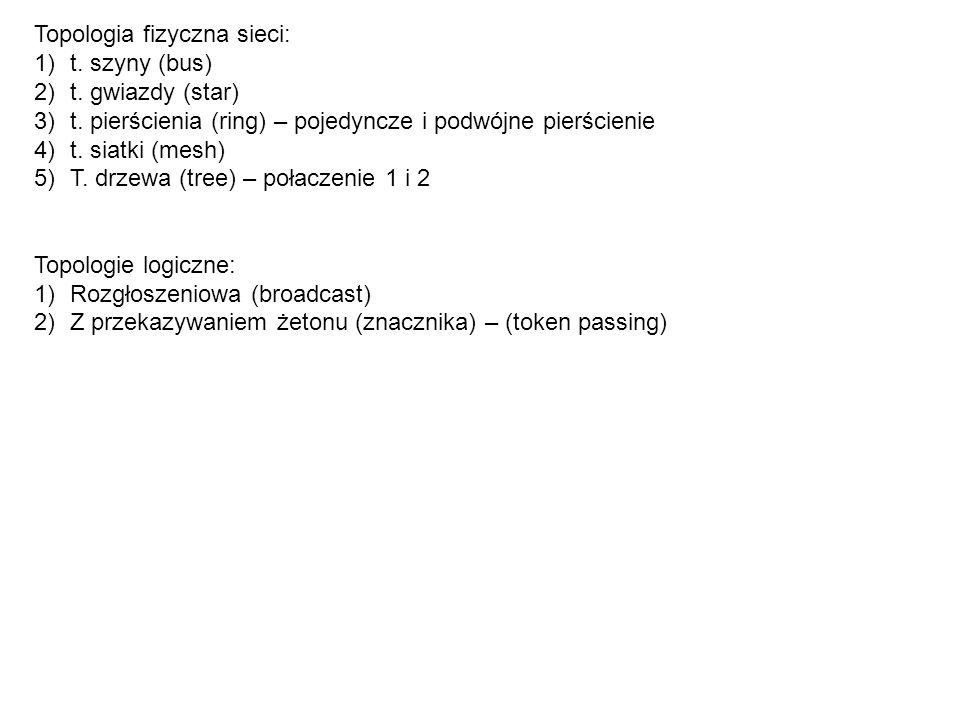 Topologia fizyczna sieci: