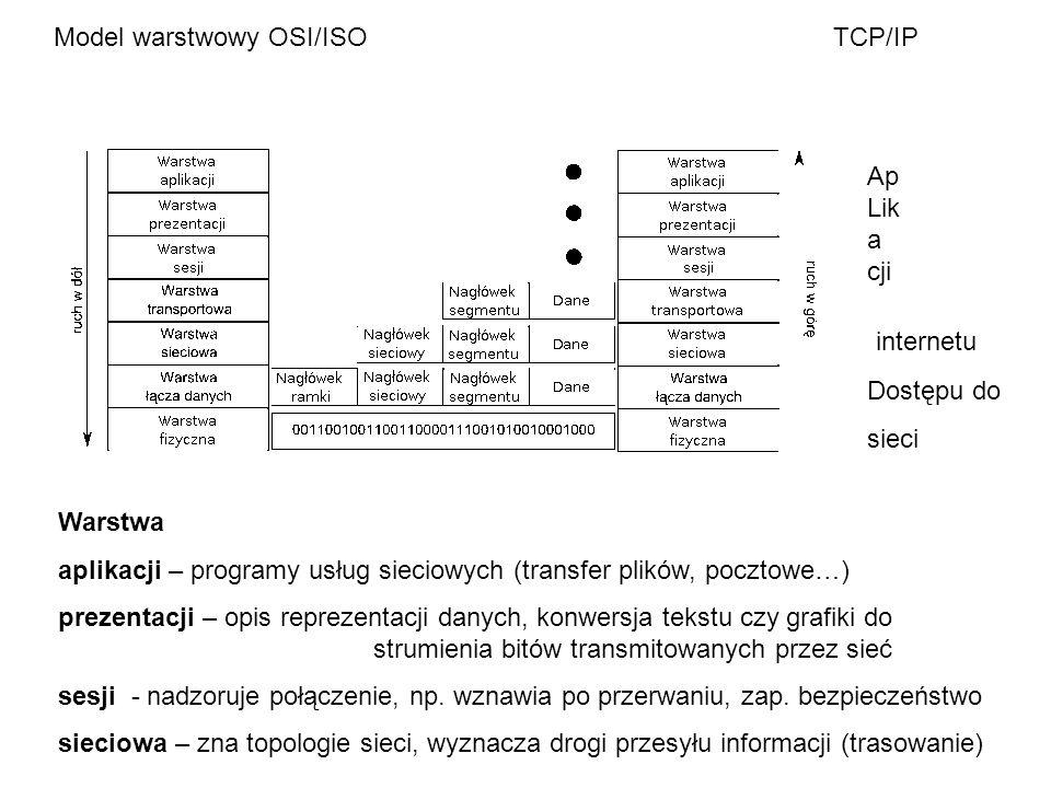 Model warstwowy OSI/ISO TCP/IP