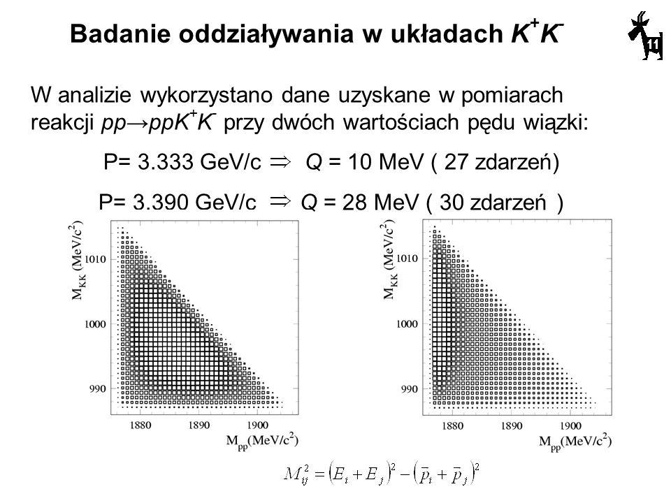 Badanie oddziaływania w układach K+K-