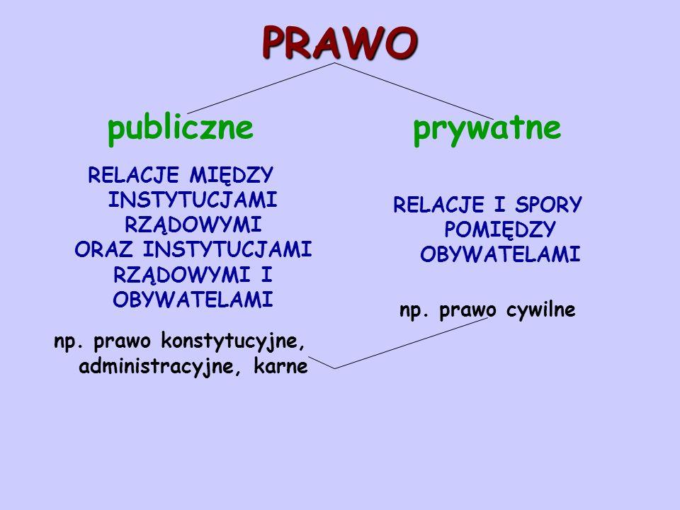 PRAWO publiczne prywatne