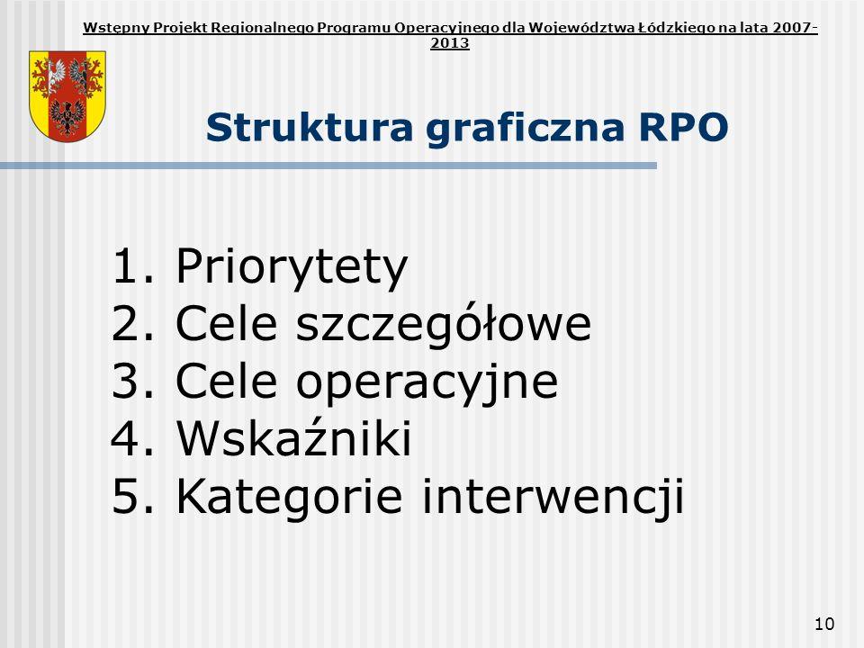 Struktura graficzna RPO