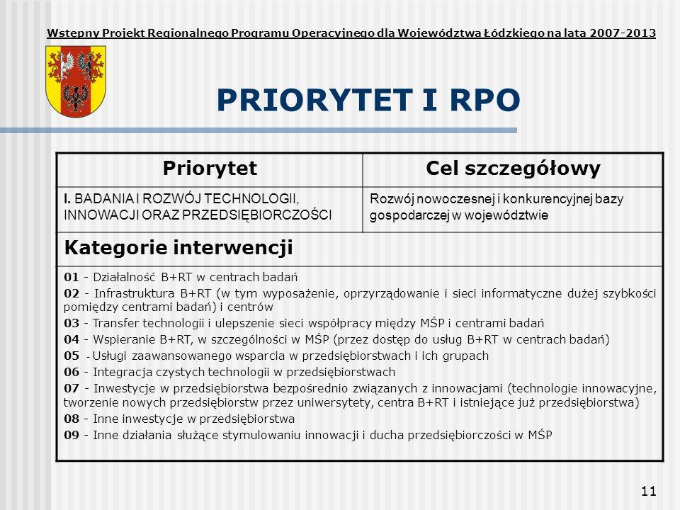 PRIORYTET I RPO Priorytet Cel szczegółowy Kategorie interwencji