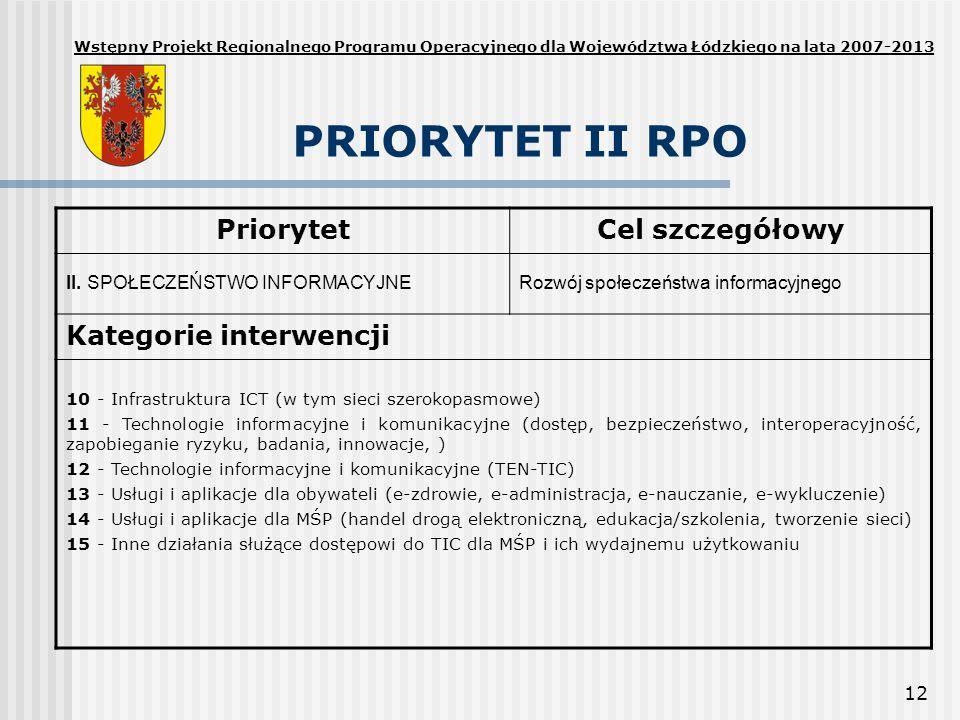 PRIORYTET II RPO Priorytet Cel szczegółowy Kategorie interwencji