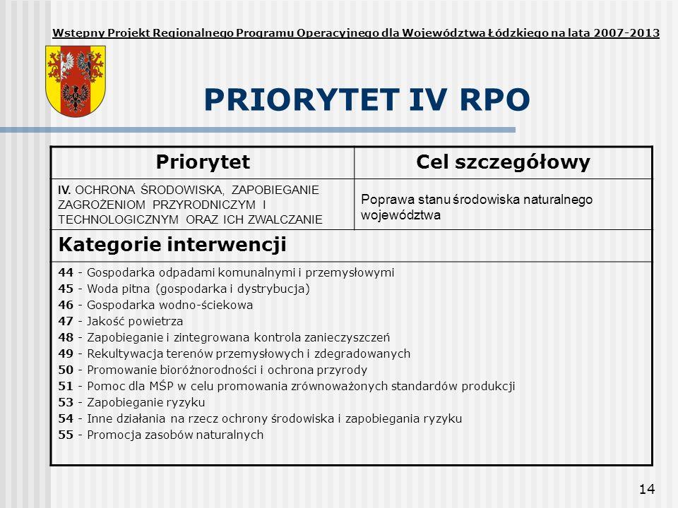 PRIORYTET IV RPO Priorytet Cel szczegółowy Kategorie interwencji