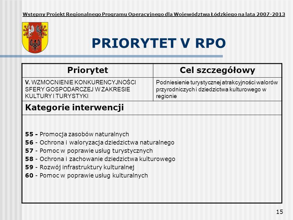 PRIORYTET V RPO Priorytet Cel szczegółowy Kategorie interwencji