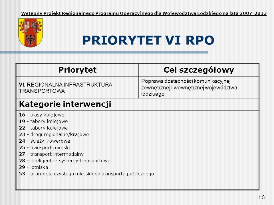 PRIORYTET VI RPO Priorytet Cel szczegółowy Kategorie interwencji