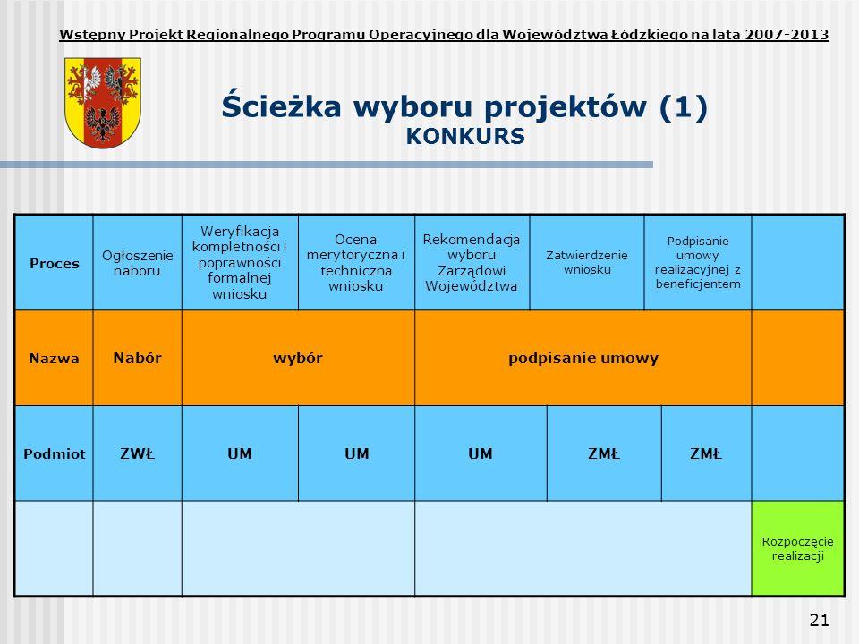 Ścieżka wyboru projektów (1) KONKURS