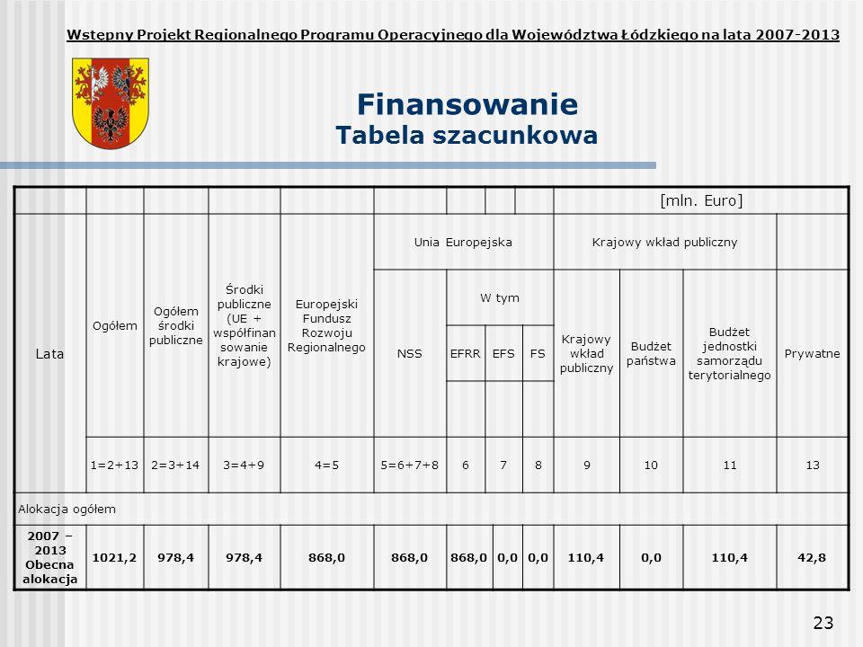 Finansowanie Tabela szacunkowa