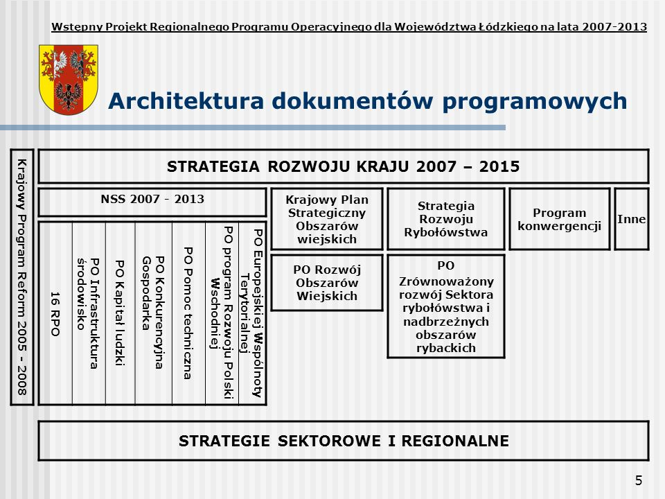 Architektura dokumentów programowych