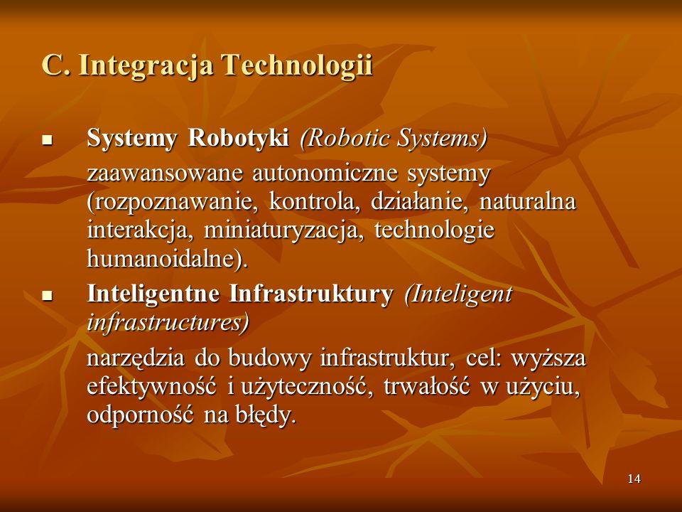 C. Integracja Technologii