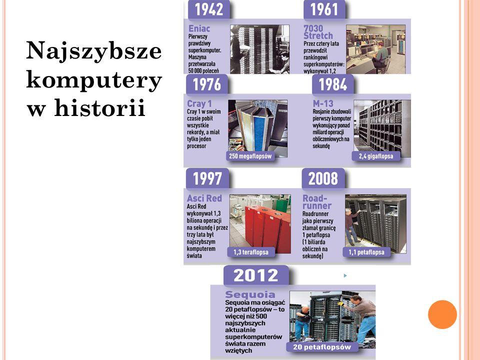 Najszybsze komputery w historii