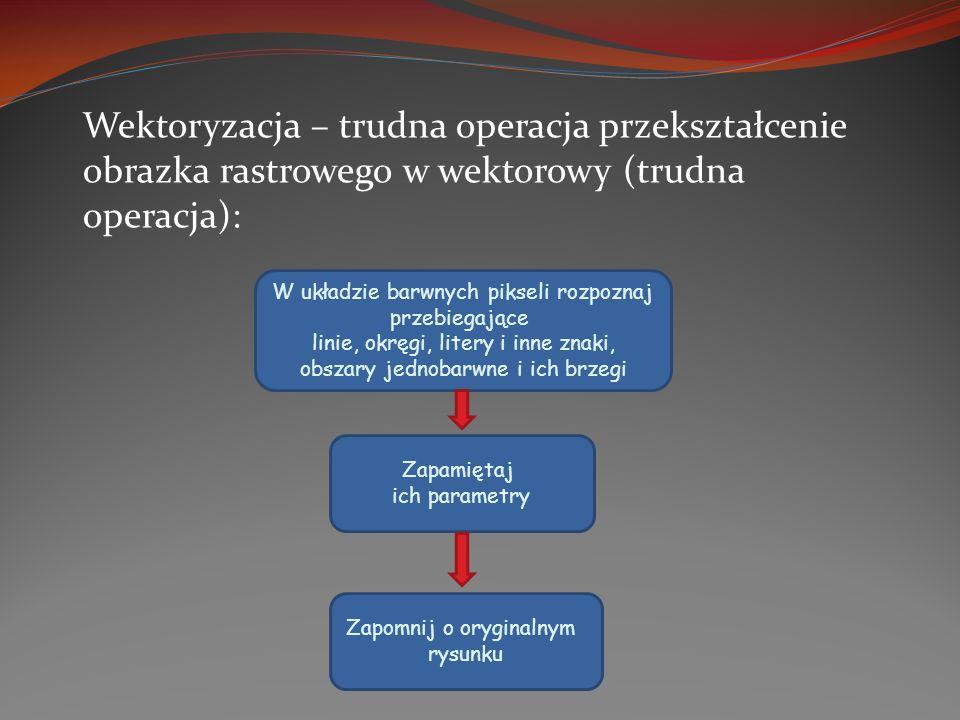 Wektoryzacja – trudna operacja przekształcenie obrazka rastrowego w wektorowy (trudna operacja):