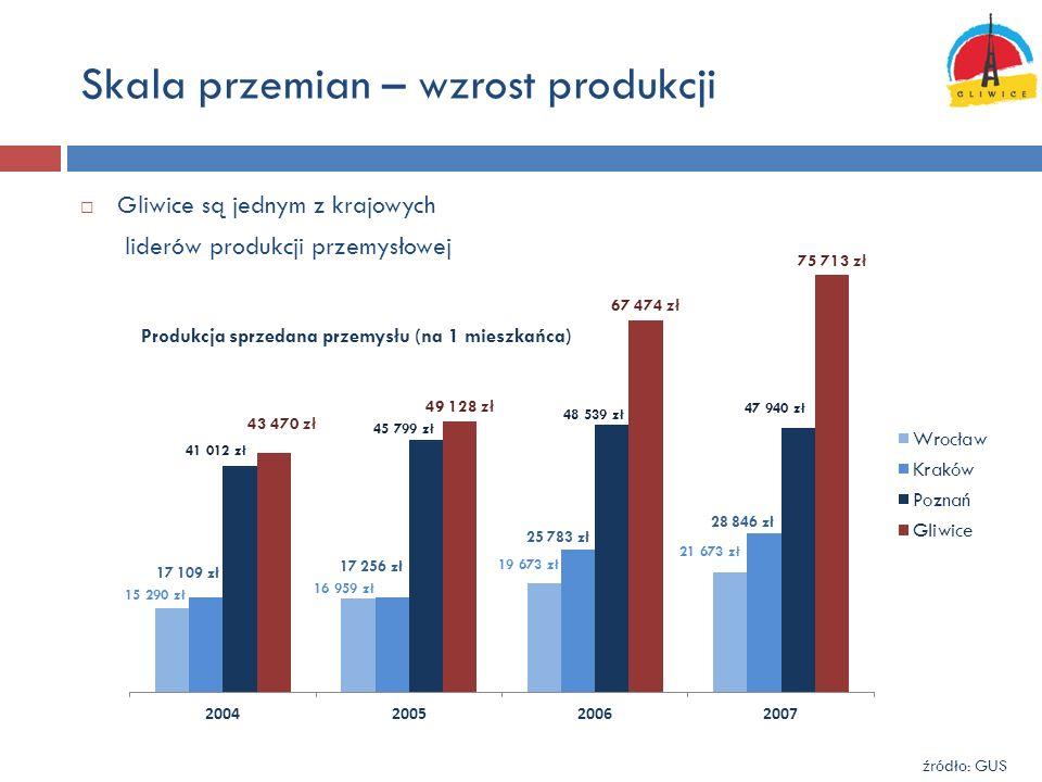 Skala przemian – wzrost produkcji
