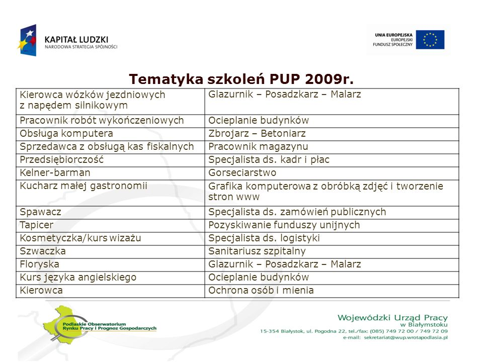 Tematyka szkoleń PUP 2009r. Kierowca wózków jezdniowych z napędem silnikowym. Glazurnik – Posadzkarz – Malarz.