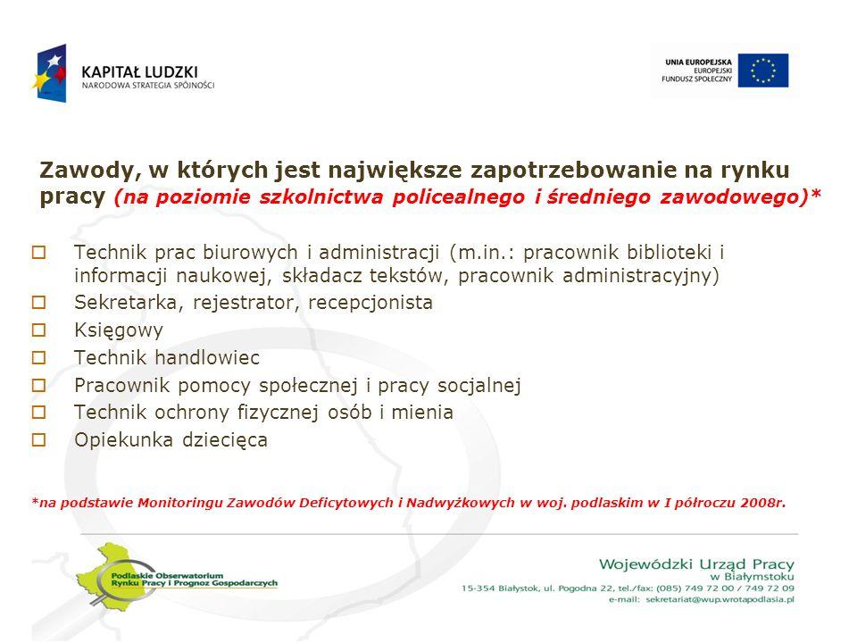 Zawody, w których jest największe zapotrzebowanie na rynku pracy (na poziomie szkolnictwa policealnego i średniego zawodowego)*