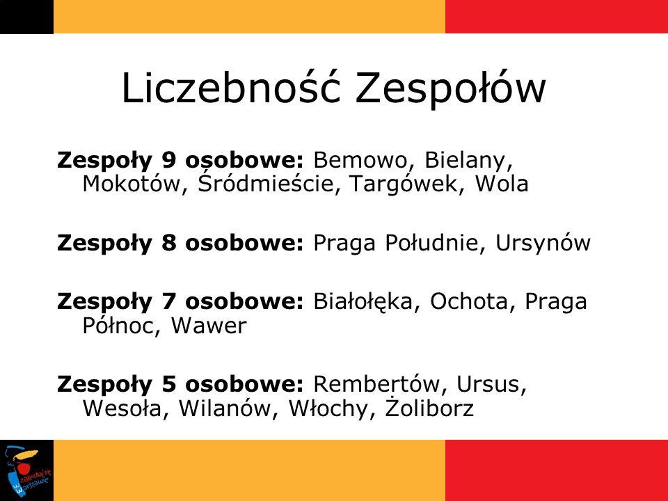 Liczebność Zespołów Zespoły 9 osobowe: Bemowo, Bielany, Mokotów, Śródmieście, Targówek, Wola. Zespoły 8 osobowe: Praga Południe, Ursynów.