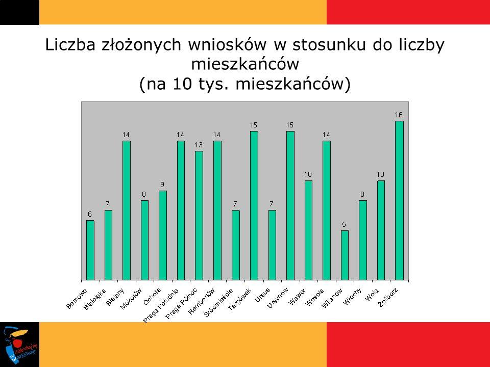 Liczba złożonych wniosków w stosunku do liczby mieszkańców (na 10 tys