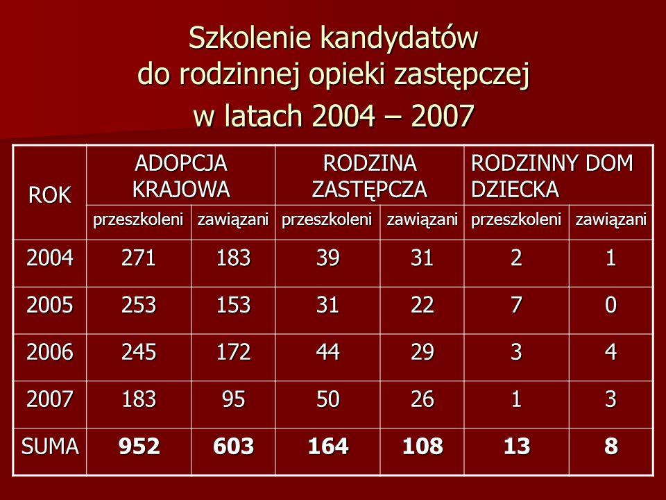 Szkolenie kandydatów do rodzinnej opieki zastępczej w latach 2004 – 2007