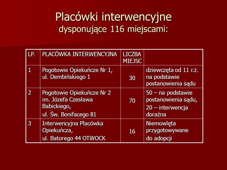 Placówki interwencyjne dysponujące 116 miejscami: